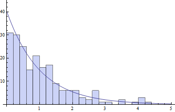 Histogram and exponential distribution, x-axis in minutes