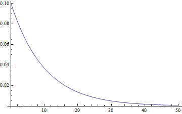 Exponential distribution for a rate of 0.1 per minute, x-axis in minutes