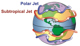 "The Jet Streams moving around the planet.  Not indicated is the Intertropical Convergence Zone (ITCA) around the equator which is both not a Jet Stream and the Mother of All Jet Streams.  This post mainly concerns the ""Polar Jet.""  Note that the wind in the Jet Streams moves from west to east, and the Jet Streams can be either pretty straight or pretty curvy.  Curvy = ""high amplitude."" This figure and the one above are from NOAA."