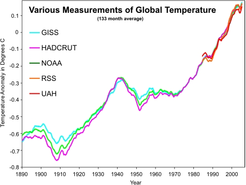 The 1930s was a period during which global warming occurred, ant it was in fact warmer than PREVIOUS decades.  But then it got warmer.  Like in this graph.