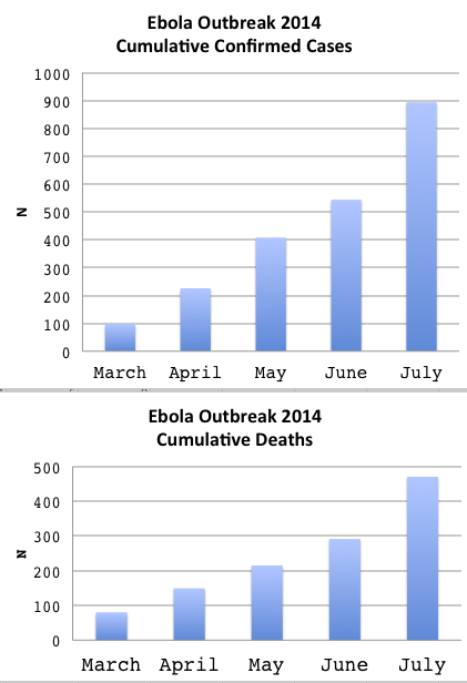 UPDATED_EbolaCumulativeCases2014