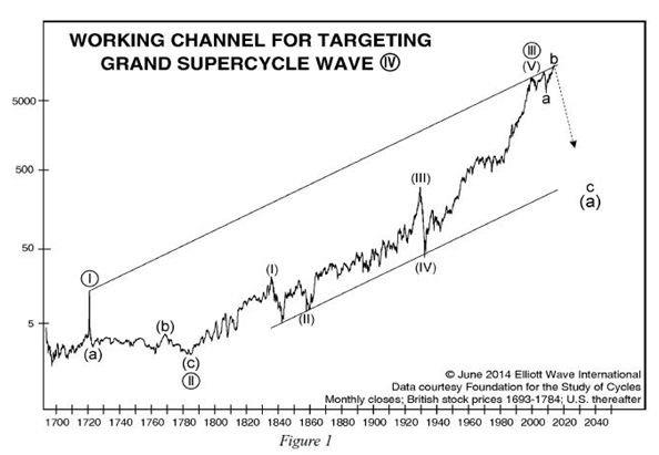 Long term look at stock market waves. From: http://www.elliottwave.com/affiliates/featured-commentary/bear-market-formation.aspx?code=91715