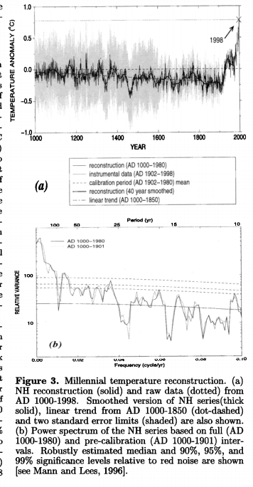 From Mann, M., Bradley, R and Hughes, M. Northern Hemisphere Temperatures During the Past Millennium: Inferences, Uncertainties, and Limitations. GEOPHYSICAL RESEARCH LETTERS, VOL. 26, NO.6, PAGES 759-762, MARCH 15, 1999.