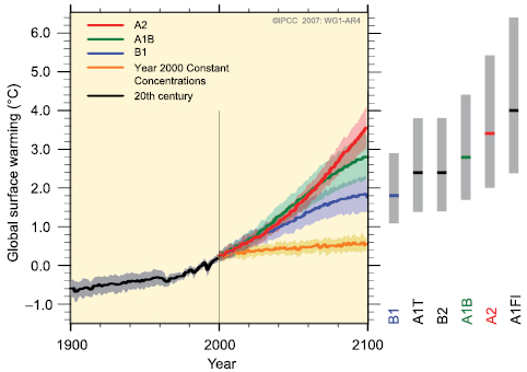 Figure SPM.5. Solid lines are multi-model global averages of surface warming (relative to 1980–1999) for the scenarios A2, A1B and B1, shown as continuations of the 20th century simulations. Shading denotes the ±1 standard deviation range of individual model annual averages. The orange line is for the experiment where concentrations were held constant at year 2000 values. The grey bars at right indicate the best estimate (solid line within each bar) and the likely range assessed for the six SRES marker scenarios. The assessment of the best estimate and likely ranges in the grey bars includes the AOGCMs in the left part of the figure, as well as results from a hierarchy of independent models and observational constraints. {Figures 10.4 and 10.29}