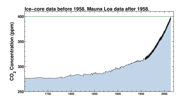 global-co2-levels-since-1700