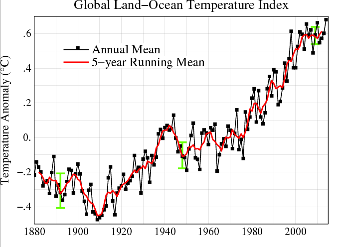 """What does """"Global Warming"""" mean?   ScienceBlogs"""