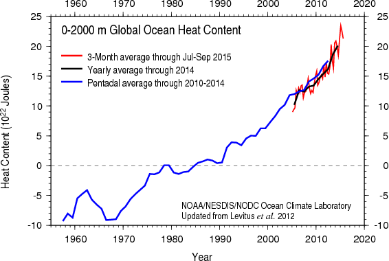 Ocean heat content down to a depth  2000m. Three-month (red), annual (black) and 5-year (blue) averages are shown. Source: NOAA NCEI