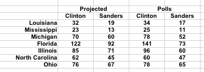 Democratic_Primary_After_Super_Tuesday_Projections_Polls
