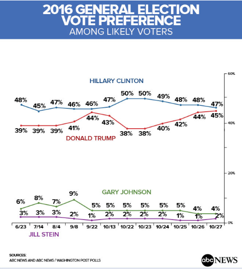 abc_tracking_poll_race_is_dead_heat