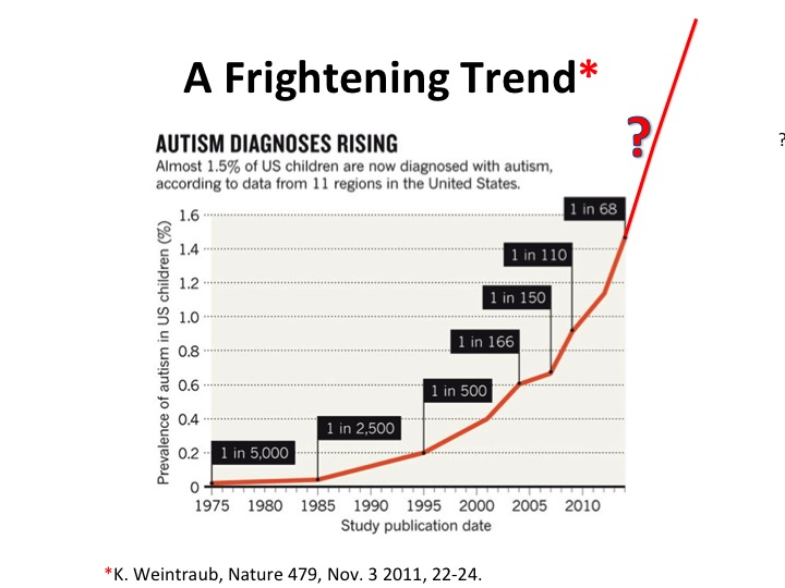 Is Autism Failure Of Prediction >> Oh No Gmos Are Going To Make Everyone Autistic Scienceblogs