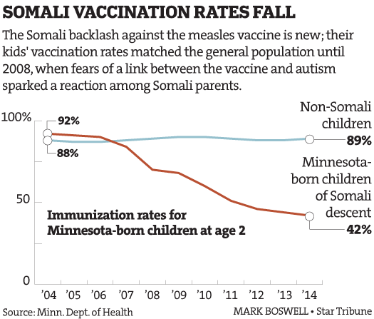 MMR uptake among Somali immigrants in Minnesota: This is the effect of nearly a decade of antivaccine propaganda.