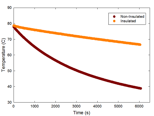 Full temperature vs. time data for the cooling time experiment.