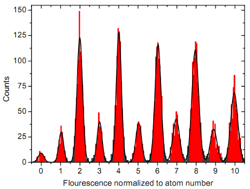 Figure S1 from the arxiv version of the preparation paper discussed in the text.