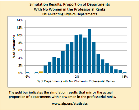 Figure 4 from the AIP report discussed in the post.