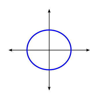 A circular orbit in phase space.