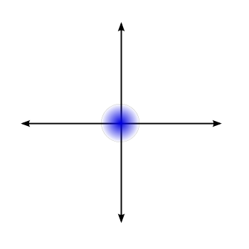 The lowest-energy state of a quantum harmonic oscillator, in phase space.