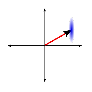 A squeezed state, in phase space.