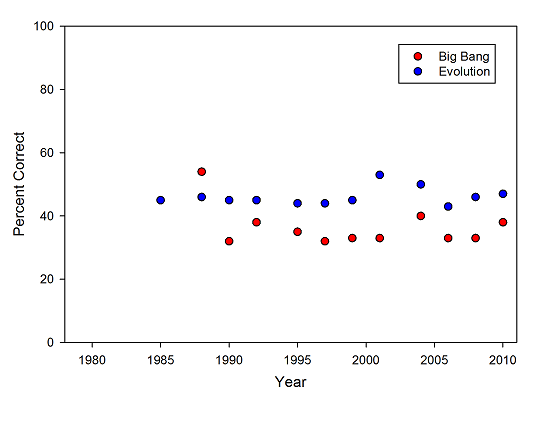 Percentage of the population correctly answering questions about the Big Bang and evolution.