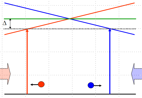 Schematic of a one-dimensional magneto-optical trap.