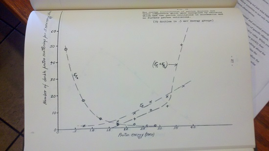 Data figure from 1960 MS thesis on Monte Carlo simulations.