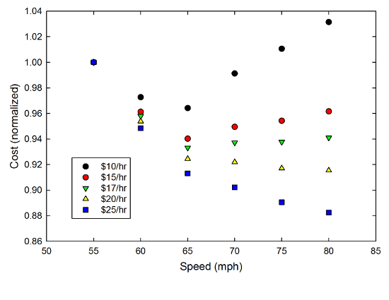 Normalized cost vs. speed for a car getting 20mpg.