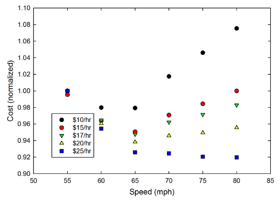 Normalized cost vs. speed for a car getting 20mpg with gas at $4.50/gallon.