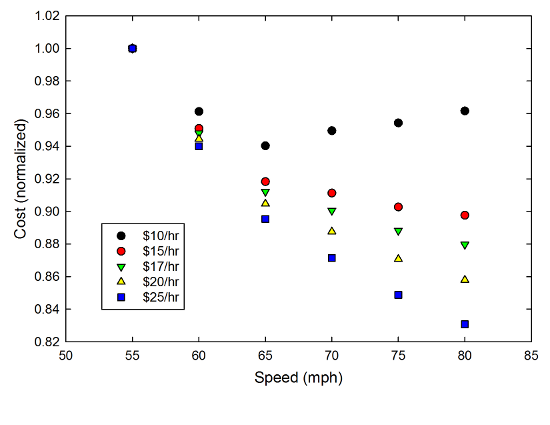 Normalized cost vs. speed for a car getting 30mpg.