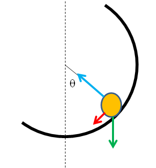 A view of a object on a banked curve, showing the forces that act.