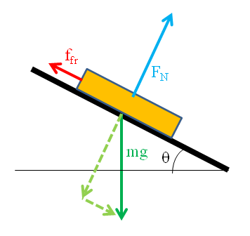 Diagram showing the forces on an object sliding down a slope.