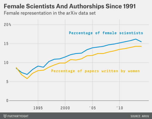 Fraction of women authors on the arxiv preprint server over time, from FivethirtyEight.