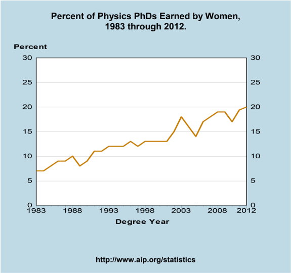 Fraction of Ph.D.'s in physics awarded to women, as a function of time. From the AIP Statistical Research center.