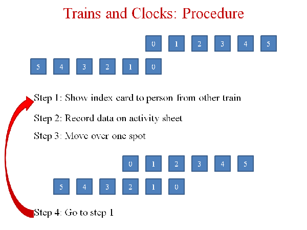 Procedure for the class activity on trains of clocks.
