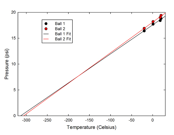Measured pressure as a function of temperature for the two footballs used in the experiment.