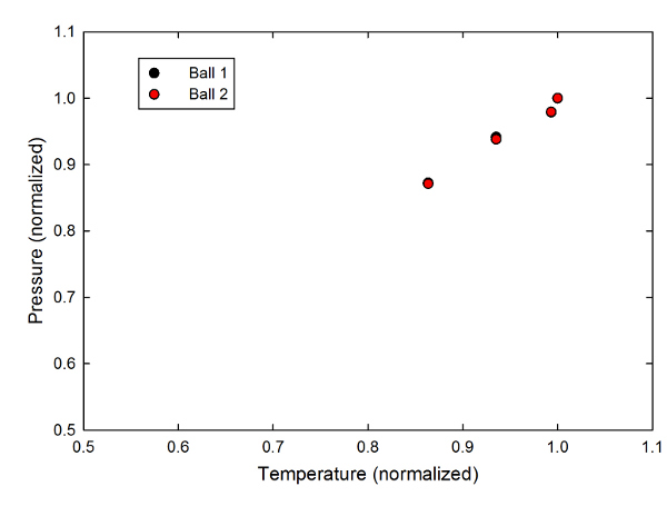 A normalized graph of pressure vs temperature, scaled to the highest value of each.