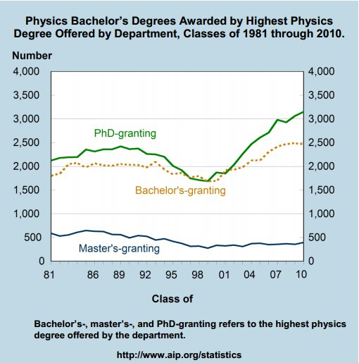 Total number of BA/BS degrees in physics awarded over time for different categories of institutions. From AIP Statistical Research.