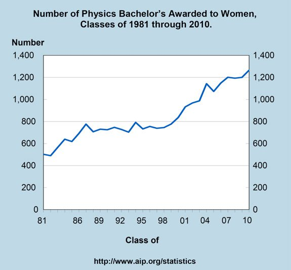 Absolute number of BA/BS degrees in physics awarded to women over time. From AIP Statistical Research.