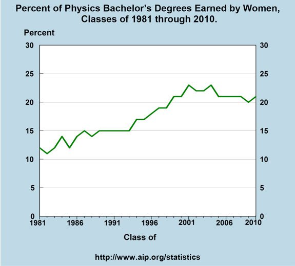 Fraction of BA/BS degrees in physics awarded to women over time. From AIP Statistical Research.