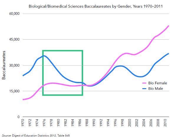 Undergraduate degrees in biological science from 1970-2011.