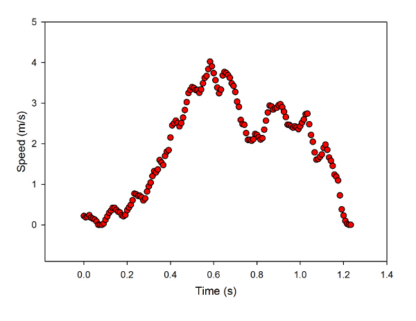 Speed of the car going around the loop, as a function of time. Smoothed by taking a running average of five points.