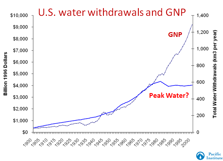 Total U.S. water withdrawals peaked and then declined after the late 1970s, even while population and GNP have continued growing. Source: Gleick 2003 Annual Reviews.
