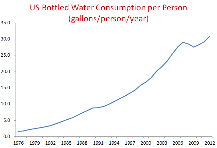 Imagini pentru us bottled water consumption per person
