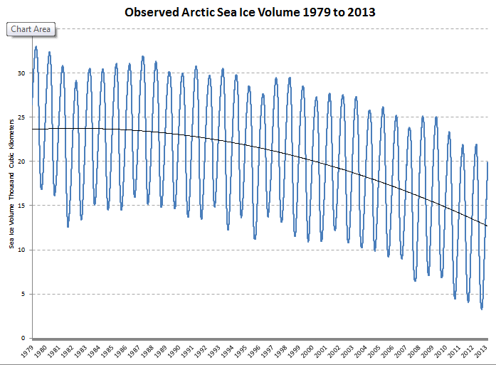 Arctic sea ice volume from the PIOMAS dataset.