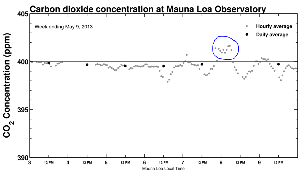 Mauna Loa measurements of carbon dioxide. From http://keelingcurve.ucsd.edu/