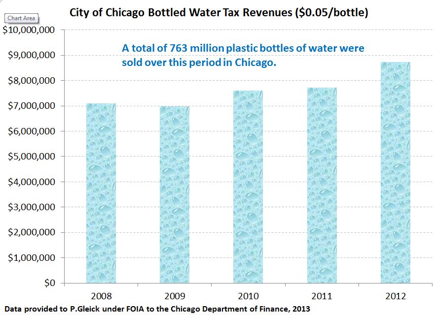 Revenue from Chicago's Bottled Water Tax from 2008 to 2012. Source: Chicago Department of Finance. Prepared by Peter Gleick.