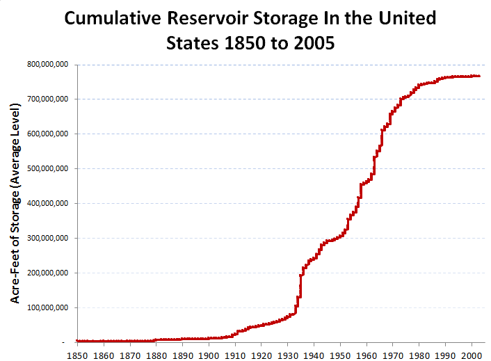 Total volume of water that can be stored behind US dams over the past century. (Source: PH Gleick; USGS National Atlas data)