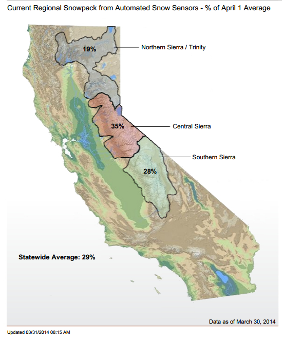Current snowpack and snow water equivalent measurements for Sierra Nevada, as of March 31, 2014