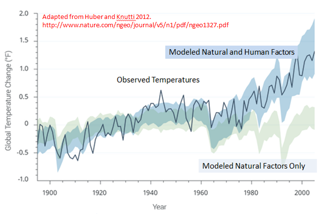 Figure 2.3 from the NCA: Observed global average temperature changes (black line), model simulations using only changes in natural factors (solar and volcanic) in light gray/blue, and model simulations with the addition of human-induced emissions (darker blue). Climate changes since 1950 cannot be explained by natural factors or variability, and can only be explained by human factors. (Figure source: adapted from Huber and Knutti, 2012).