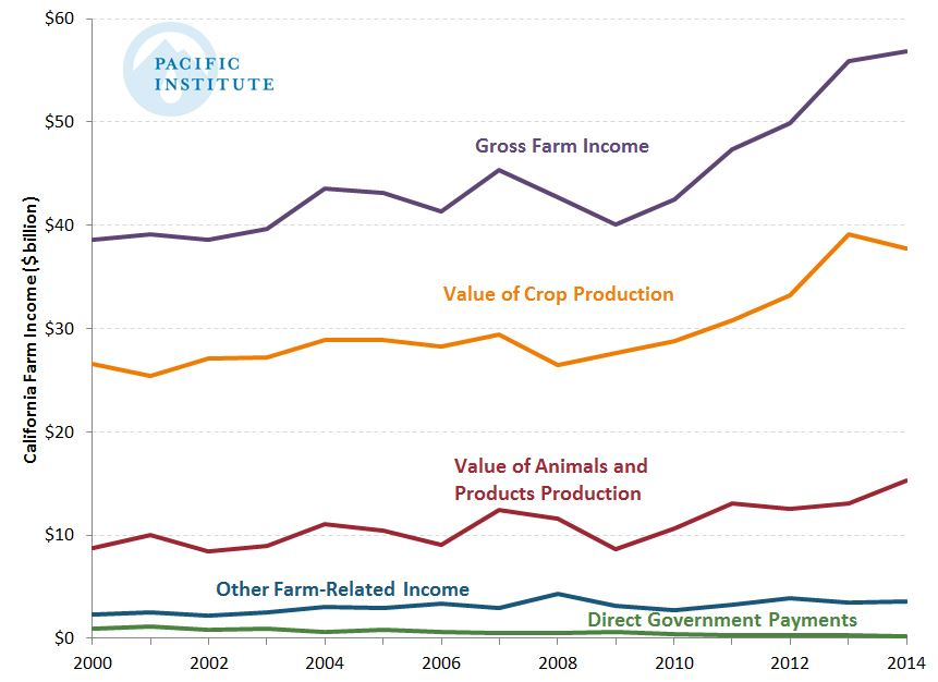 Farm income Fig 1