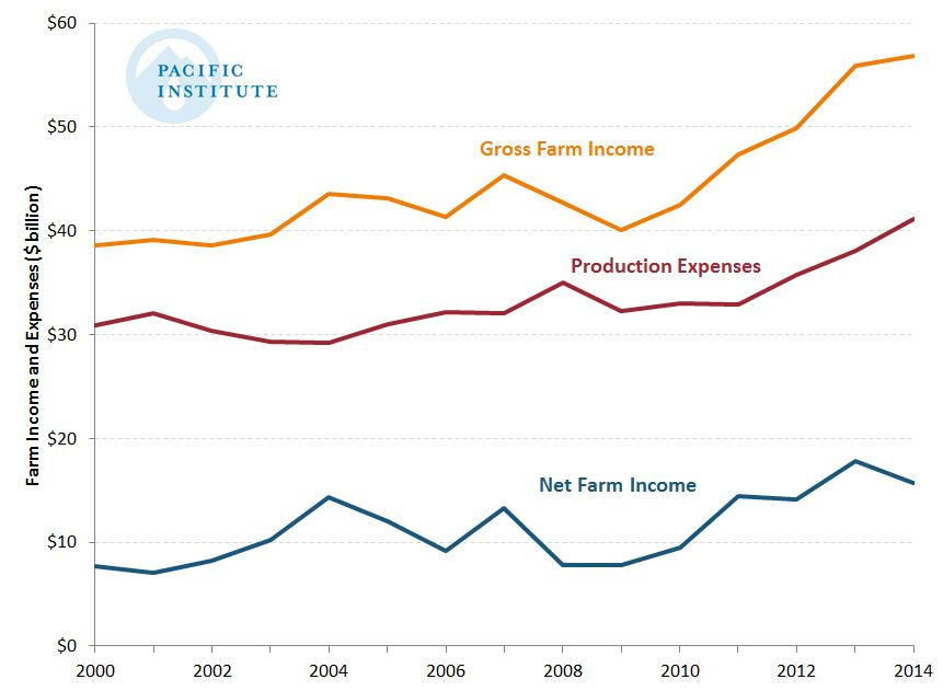 Farm income Fig 2