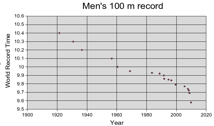 The Math of the Fastest Human Alive | ScienceBlogs